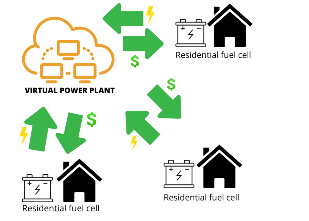 virtual power plant selling power